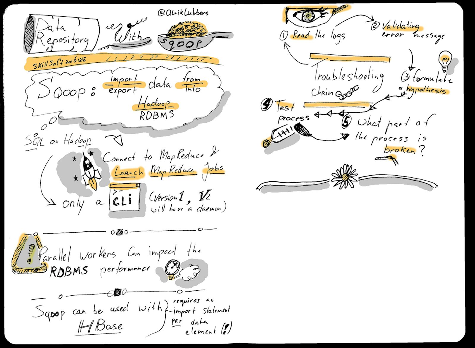 Sketchnote: Data Repository with Sqoop