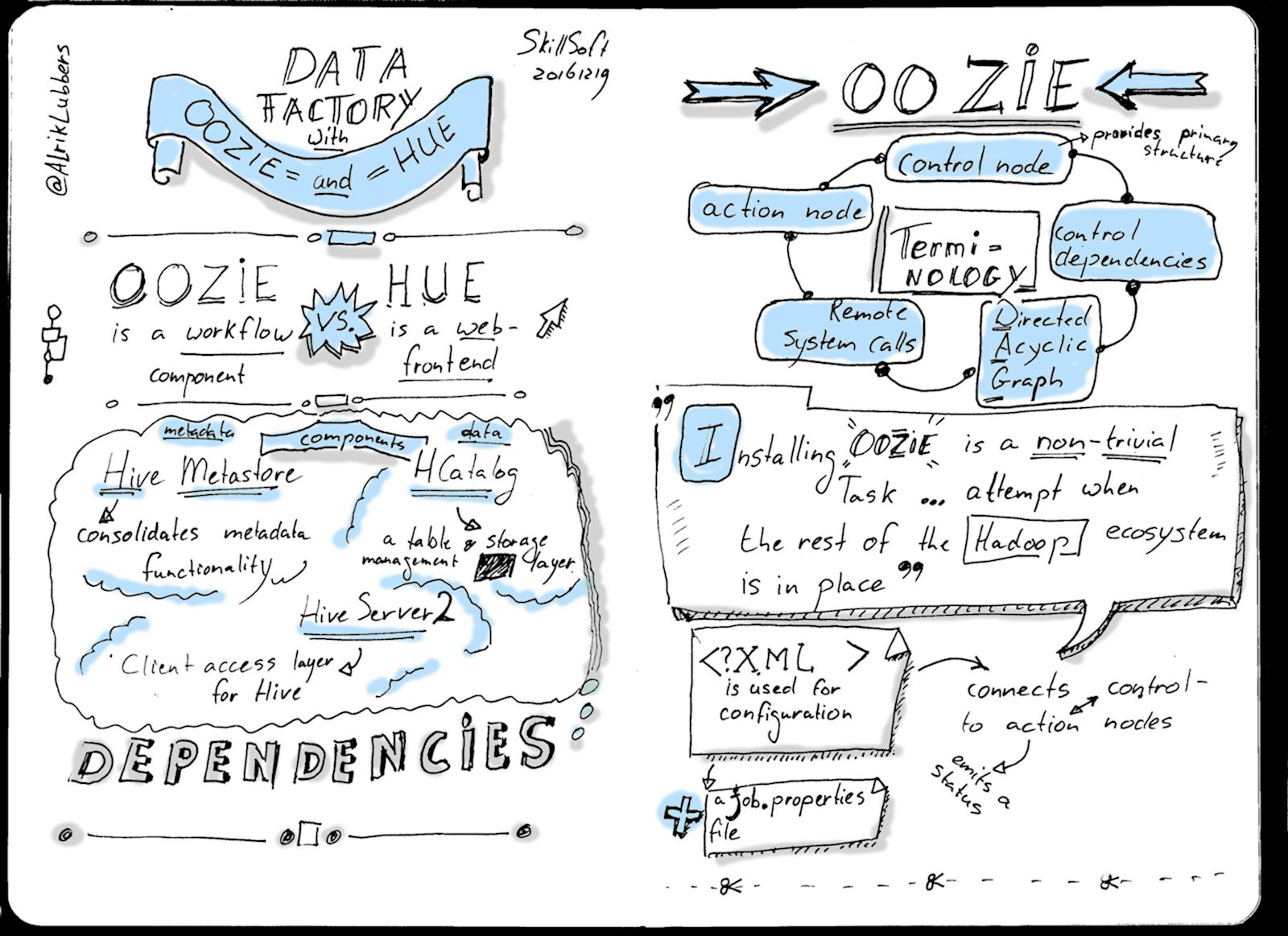 Sketchnote: Data factory with Oozie and Hue part 1